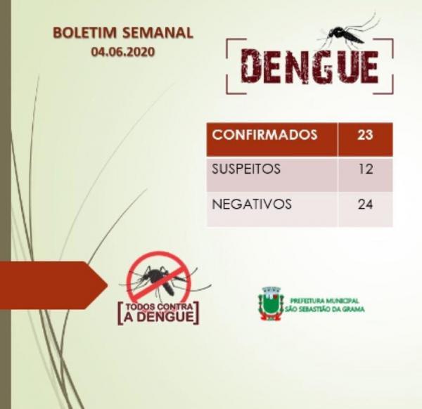 ATUALIZAÇÃO BOLETIM SEMANAL DA DENGUE