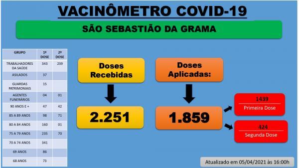 Vacinômetro Covid-19 atualizado até 05 de abril